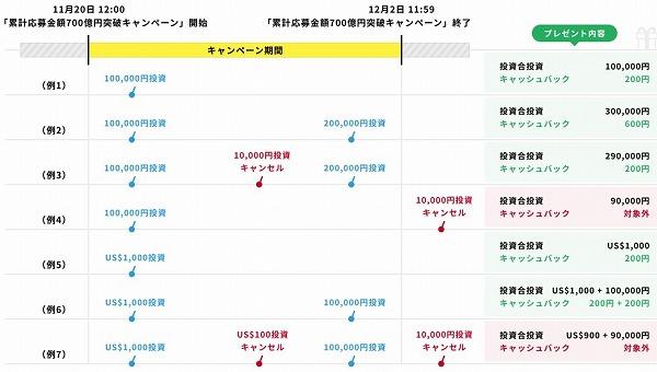 クラウドバンク累計応募総額700億円突破記念キャンペーン 投資例