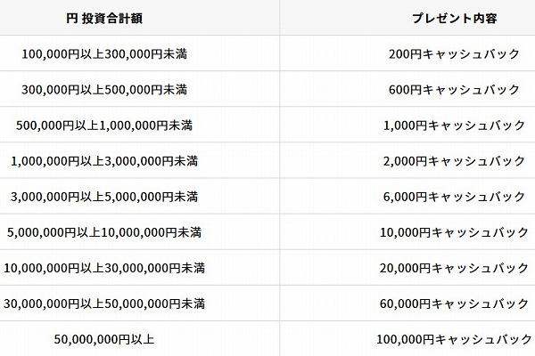 クラウドバンク累計応募総額700億円突破記念キャンペーンのプレゼント内容1