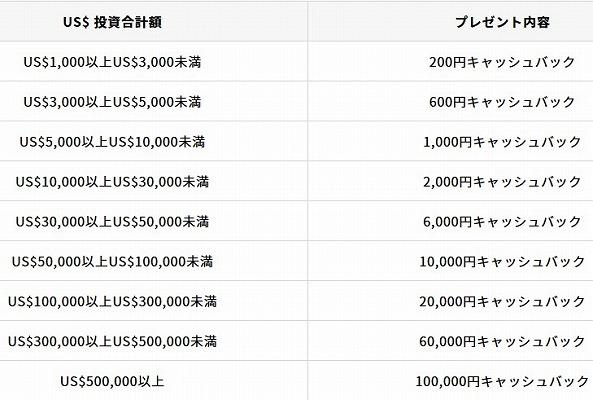 クラウドバンク累計応募総額700億円突破記念キャンペーンのプレゼント内容2