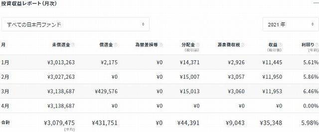 クラウドバンク2021年3月分配金状況(円)②