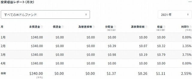 クラウドバンク2021年3月分配金状況(ドル)②