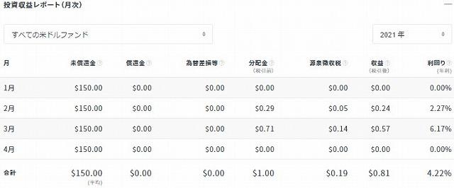 クラウドバンク2021年3月分配金状況(ドル)①