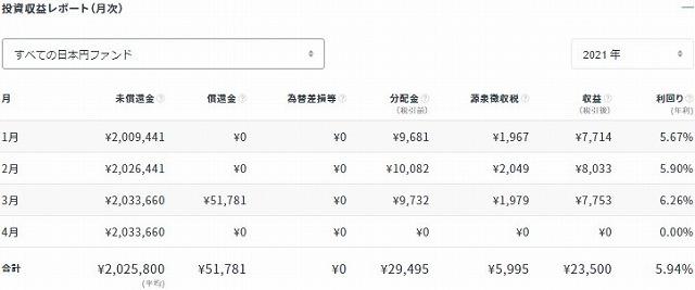 クラウドバンク2021年3月分配金状況(円)①