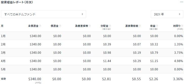 クラウドバンク2021年4月末の分配金状況(米ドル)①