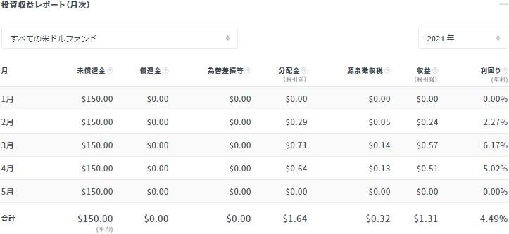 クラウドバンク2021年4月末の分配金状況(米ドル)②